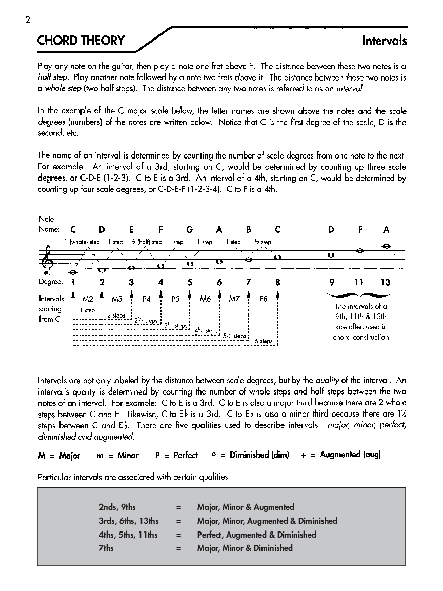 Alfreds Basic Guitar Chord Dictionary By Manus Jw Pepper Sheet