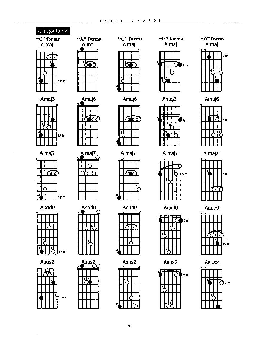 Barre Chords By Latarski D Ultimate Guitar Cho Jw Pepper